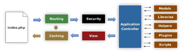 php-framework-codeigniter-mvc-flow