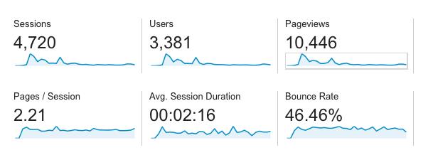 LaraAdmin-Admin-panel-for-Laravel-one-month-stats